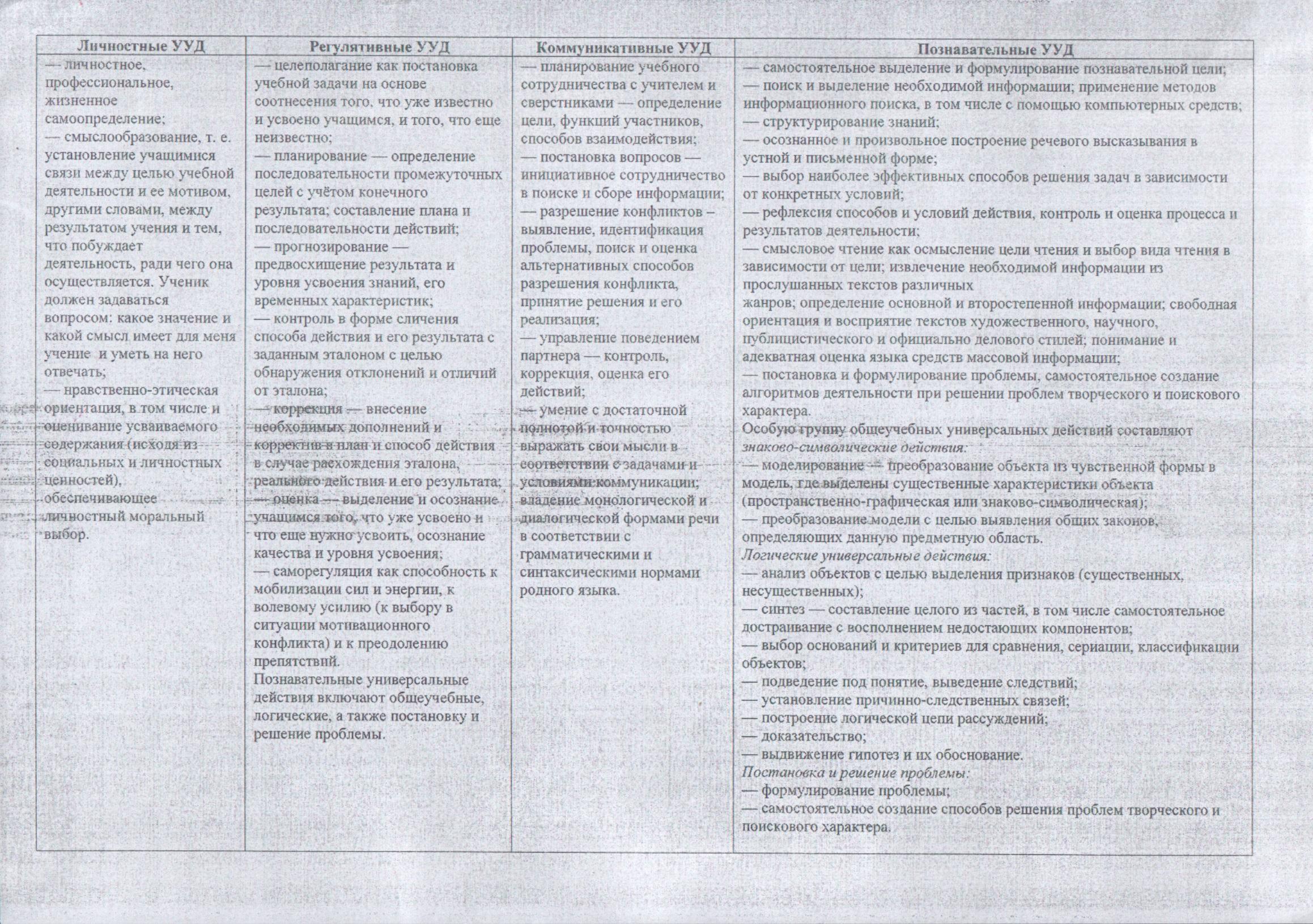 Схема анализа урока русского языка фото 606