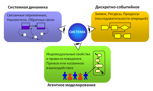 Файл:Different simulation methods(rus).PNG